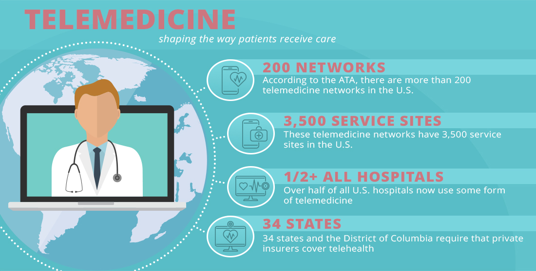 telemedicine patient care graphic